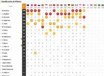 As? queda la clasificaci?n del Mundial tras el GP de Malasia